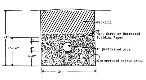Drainfield Trench