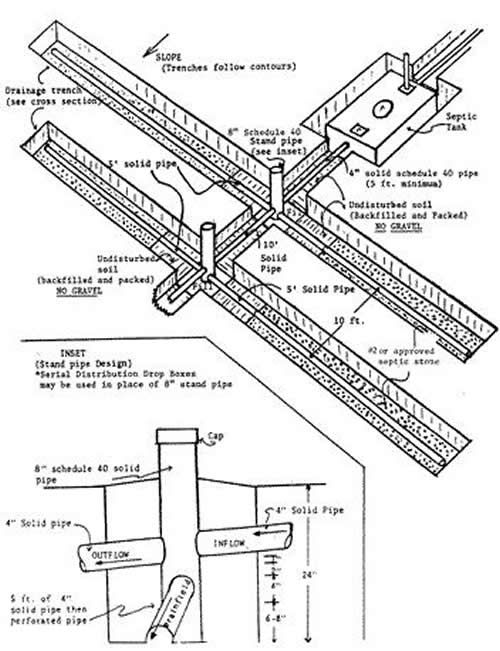 EH Stand Pipe System