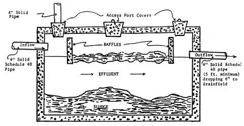 Sewage Disposal Systems - Garrett County Health Department