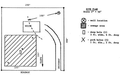 Percolation Site Plan